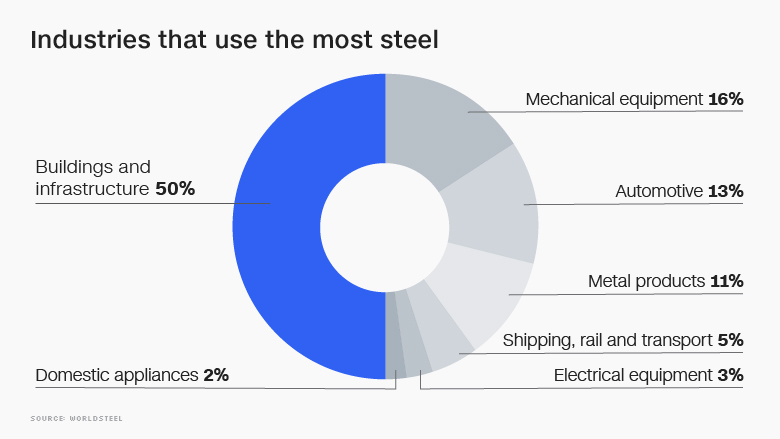 Global Steel Use